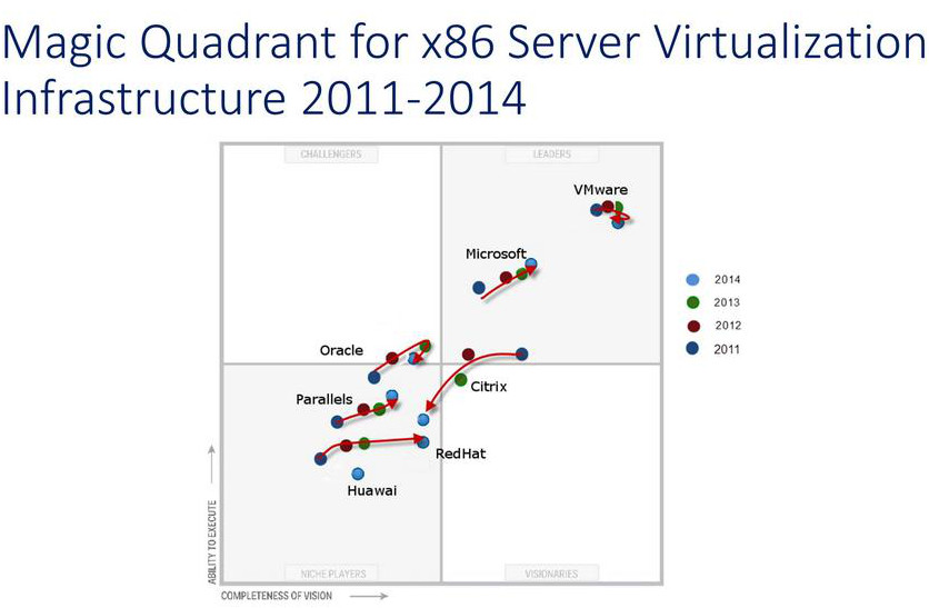 Magic Qudrant Gartner Virtualization